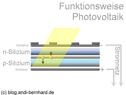 Grafik zur Funktionsweise der Photovoltaik